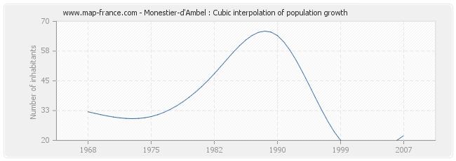 Monestier-d'Ambel : Cubic interpolation of population growth