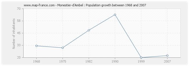 Population Monestier-d'Ambel