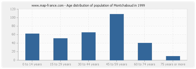 Age distribution of population of Montchaboud in 1999