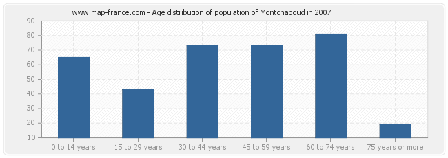 Age distribution of population of Montchaboud in 2007