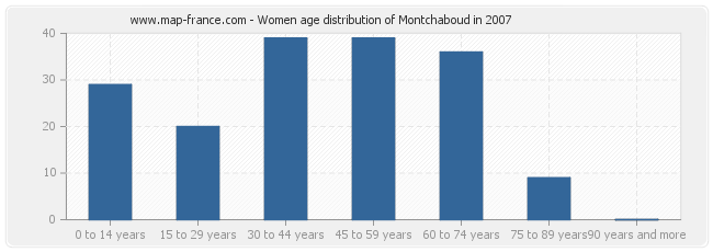 Women age distribution of Montchaboud in 2007