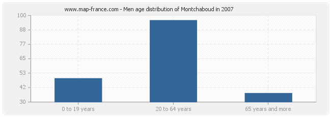 Men age distribution of Montchaboud in 2007