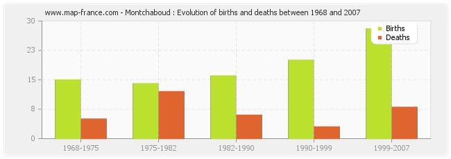 Montchaboud : Evolution of births and deaths between 1968 and 2007