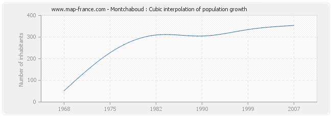 Montchaboud : Cubic interpolation of population growth