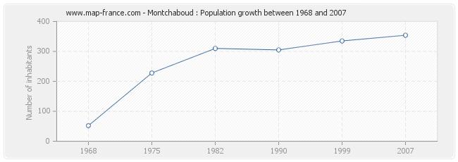 Population Montchaboud
