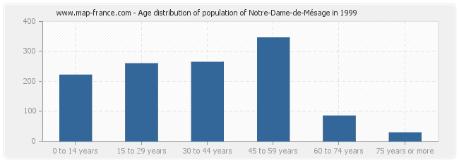 Age distribution of population of Notre-Dame-de-Mésage in 1999