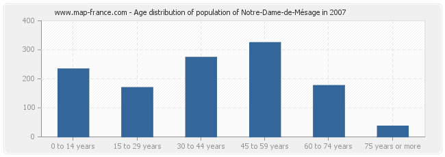 Age distribution of population of Notre-Dame-de-Mésage in 2007