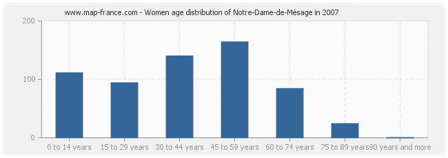 Women age distribution of Notre-Dame-de-Mésage in 2007