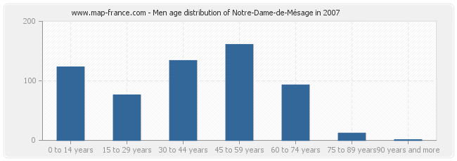 Men age distribution of Notre-Dame-de-Mésage in 2007