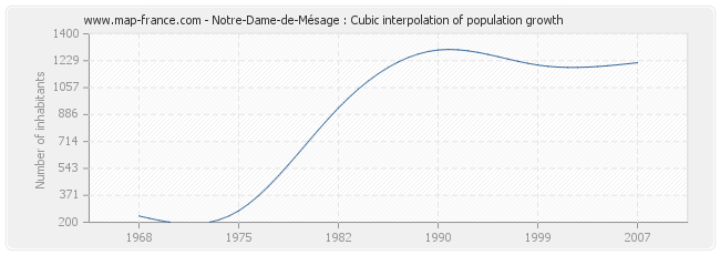 Notre-Dame-de-Mésage : Cubic interpolation of population growth