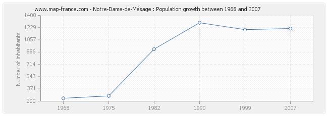 Population Notre-Dame-de-Mésage