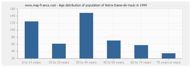 Age distribution of population of Notre-Dame-de-Vaulx in 1999