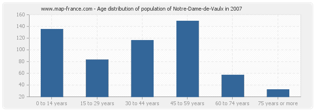 Age distribution of population of Notre-Dame-de-Vaulx in 2007