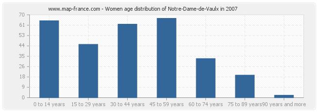 Women age distribution of Notre-Dame-de-Vaulx in 2007