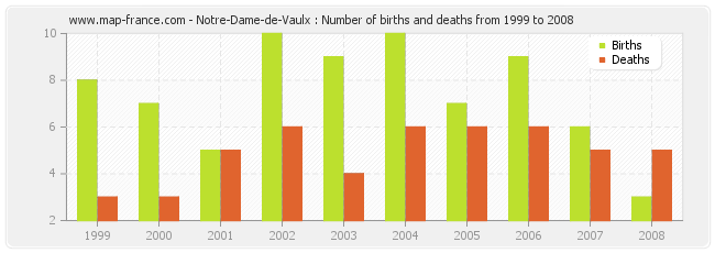 Notre-Dame-de-Vaulx : Number of births and deaths from 1999 to 2008