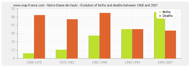 Notre-Dame-de-Vaulx : Evolution of births and deaths between 1968 and 2007