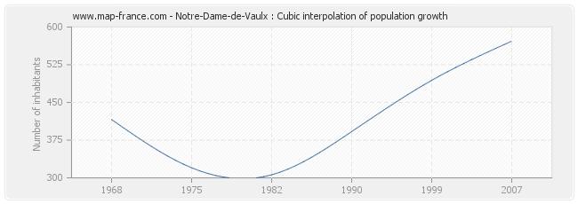 Notre-Dame-de-Vaulx : Cubic interpolation of population growth