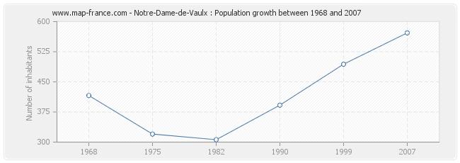 Population Notre-Dame-de-Vaulx