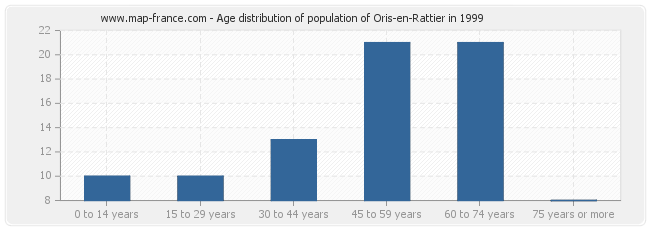 Age distribution of population of Oris-en-Rattier in 1999