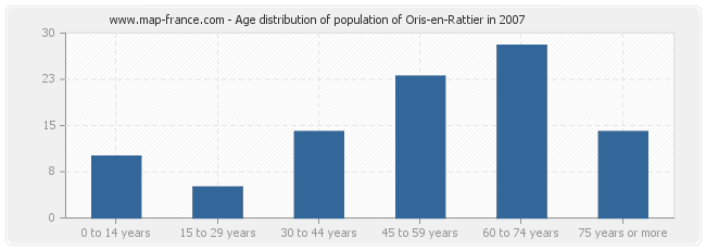 Age distribution of population of Oris-en-Rattier in 2007