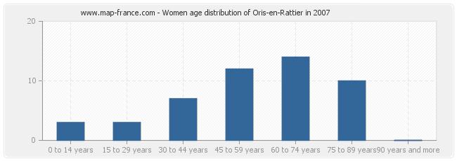 Women age distribution of Oris-en-Rattier in 2007