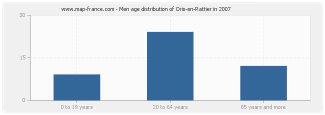 Men age distribution of Oris-en-Rattier in 2007