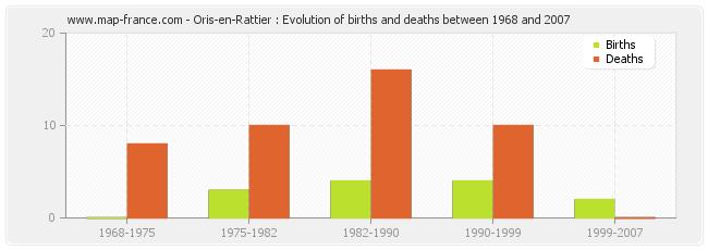 Oris-en-Rattier : Evolution of births and deaths between 1968 and 2007