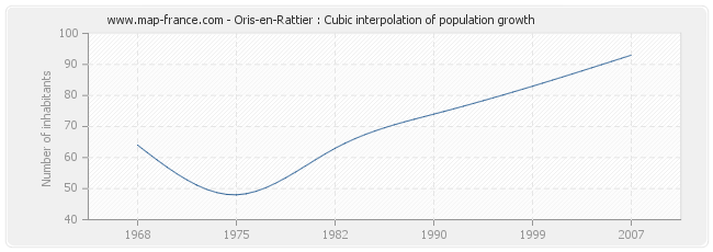 Oris-en-Rattier : Cubic interpolation of population growth