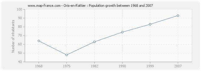 Population Oris-en-Rattier