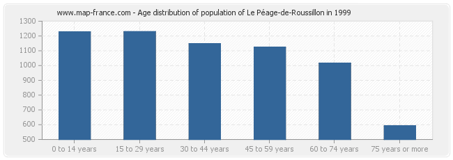 Age distribution of population of Le Péage-de-Roussillon in 1999