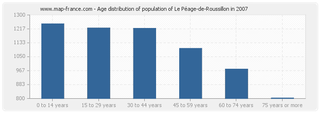 Age distribution of population of Le Péage-de-Roussillon in 2007