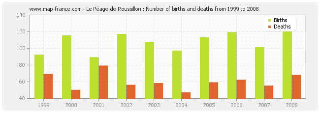 Le Péage-de-Roussillon : Number of births and deaths from 1999 to 2008