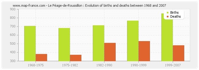 Le Péage-de-Roussillon : Evolution of births and deaths between 1968 and 2007