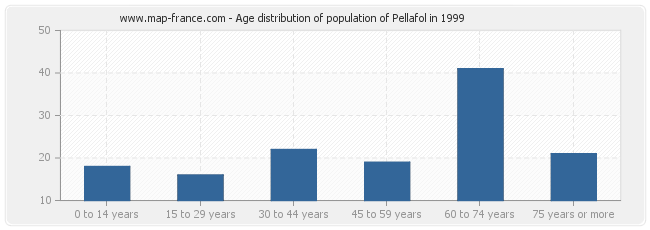 Age distribution of population of Pellafol in 1999