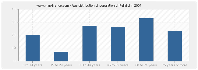 Age distribution of population of Pellafol in 2007