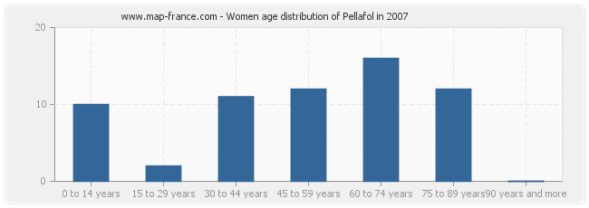 Women age distribution of Pellafol in 2007