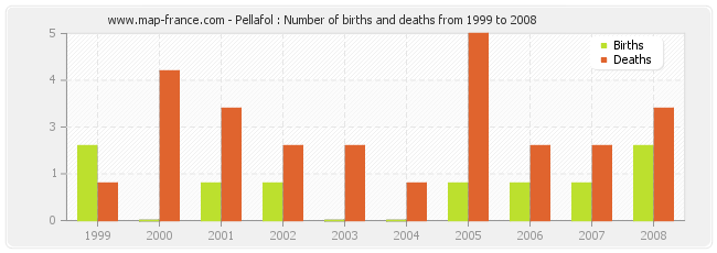 Pellafol : Number of births and deaths from 1999 to 2008