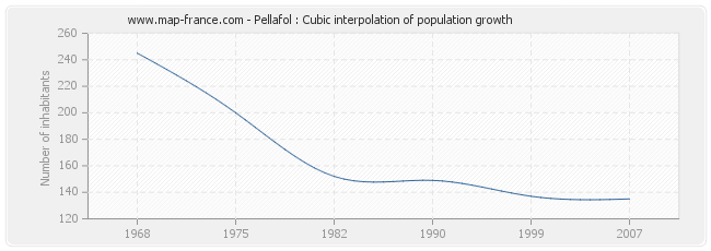 Pellafol : Cubic interpolation of population growth