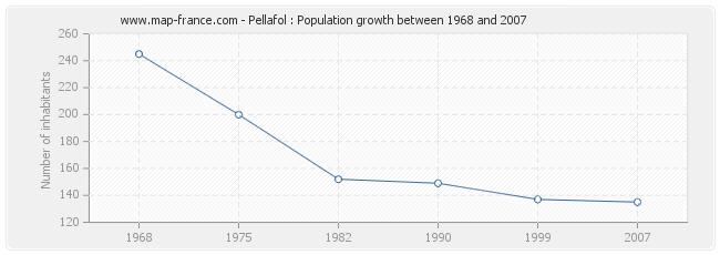 Population Pellafol