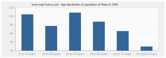 Age distribution of population of Pisieu in 1999