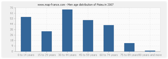 Men age distribution of Pisieu in 2007