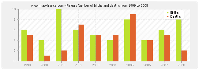 Pisieu : Number of births and deaths from 1999 to 2008