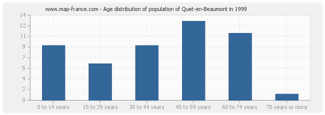 Age distribution of population of Quet-en-Beaumont in 1999