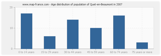 Age distribution of population of Quet-en-Beaumont in 2007
