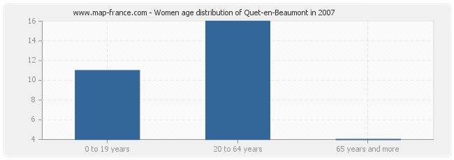 Women age distribution of Quet-en-Beaumont in 2007