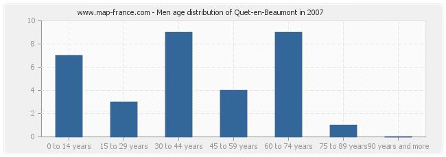 Men age distribution of Quet-en-Beaumont in 2007