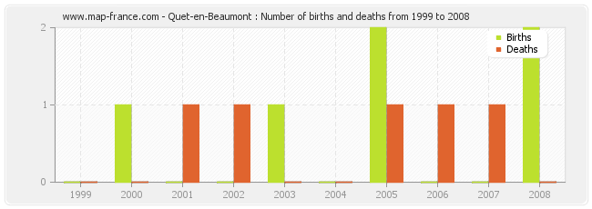 Quet-en-Beaumont : Number of births and deaths from 1999 to 2008