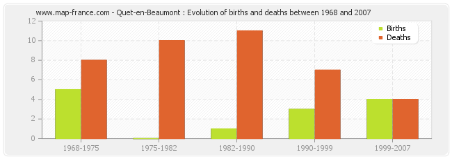 Quet-en-Beaumont : Evolution of births and deaths between 1968 and 2007