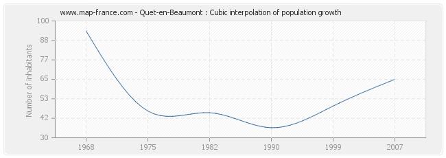 Quet-en-Beaumont : Cubic interpolation of population growth
