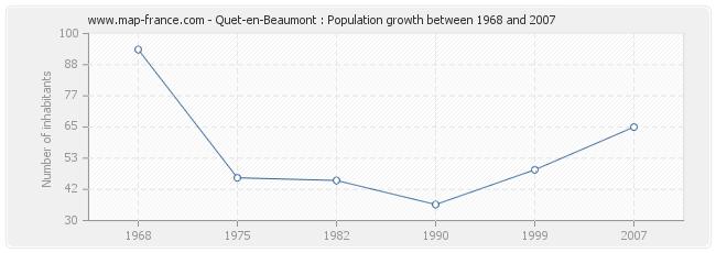Population Quet-en-Beaumont